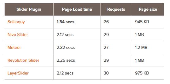 Use um plugin de slider mais rápido